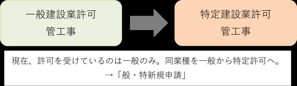 sinseikubun_4