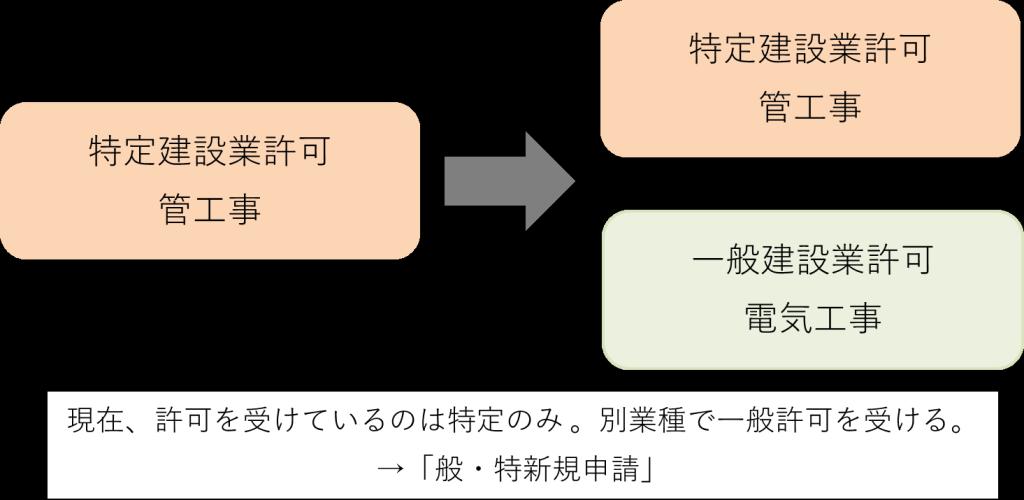 sinseikubun_5