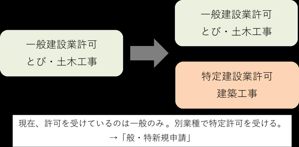 sinseikubun_6