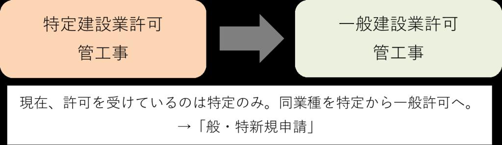 sinseikubun_7