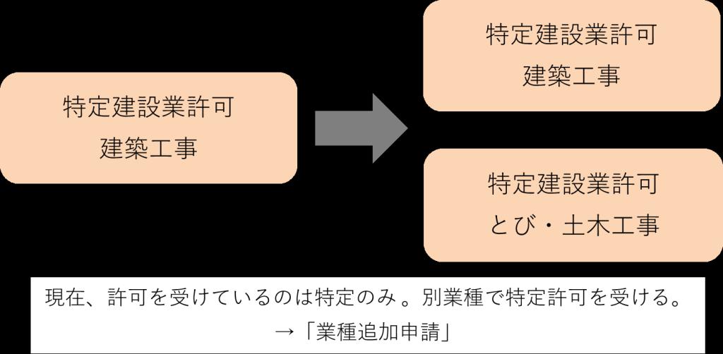 sinseikubun_9
